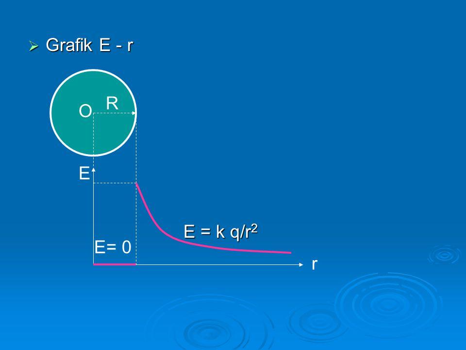 Grafik E - r R O E E = k q/r2 E= 0 r