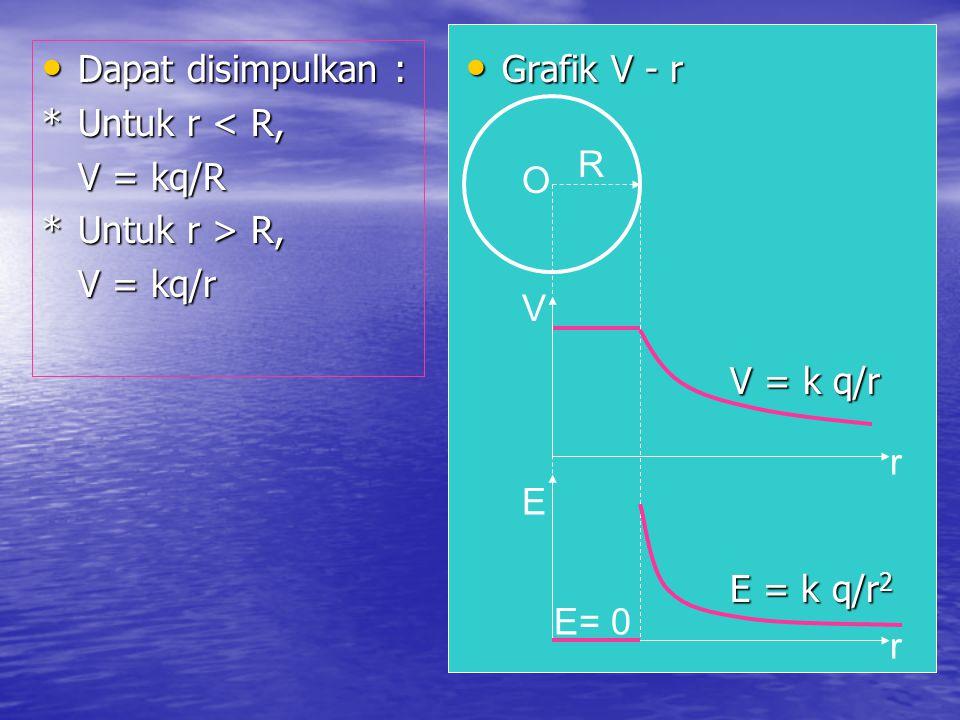 Dapat disimpulkan : * Untuk r < R, V = kq/R. * Untuk r > R, V = kq/r. Grafik V - r. R. O. V.
