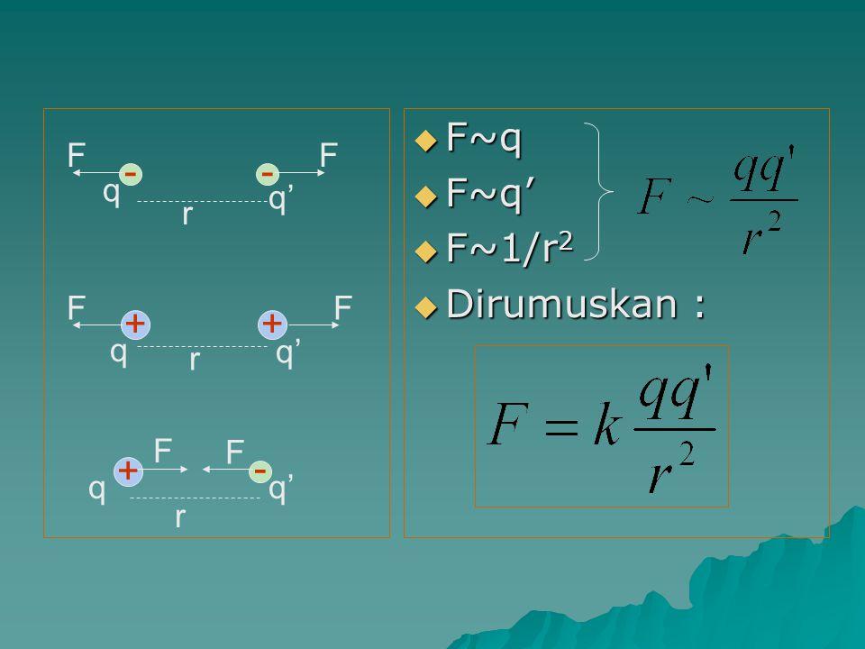 F~q F~q' F~1/r2 Dirumuskan : - r q q' F + r q q' F + - r q q' F