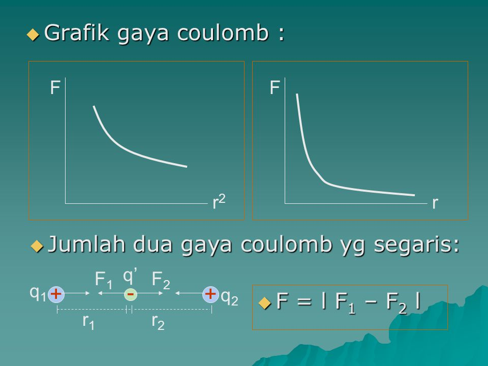 Jumlah dua gaya coulomb yg segaris: