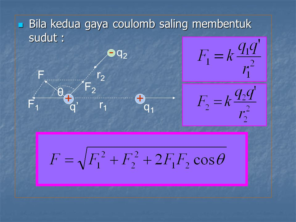- + Bila kedua gaya coulomb saling membentuk sudut : r1 q1 q' F1 r2 q2