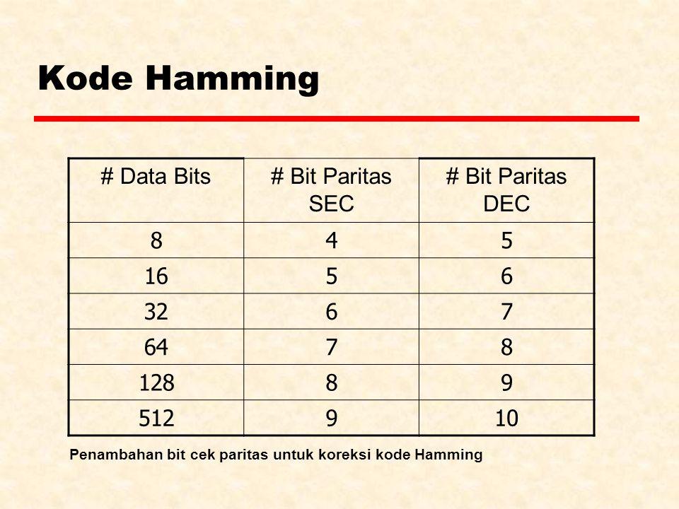Penambahan bit cek paritas untuk koreksi kode Hamming