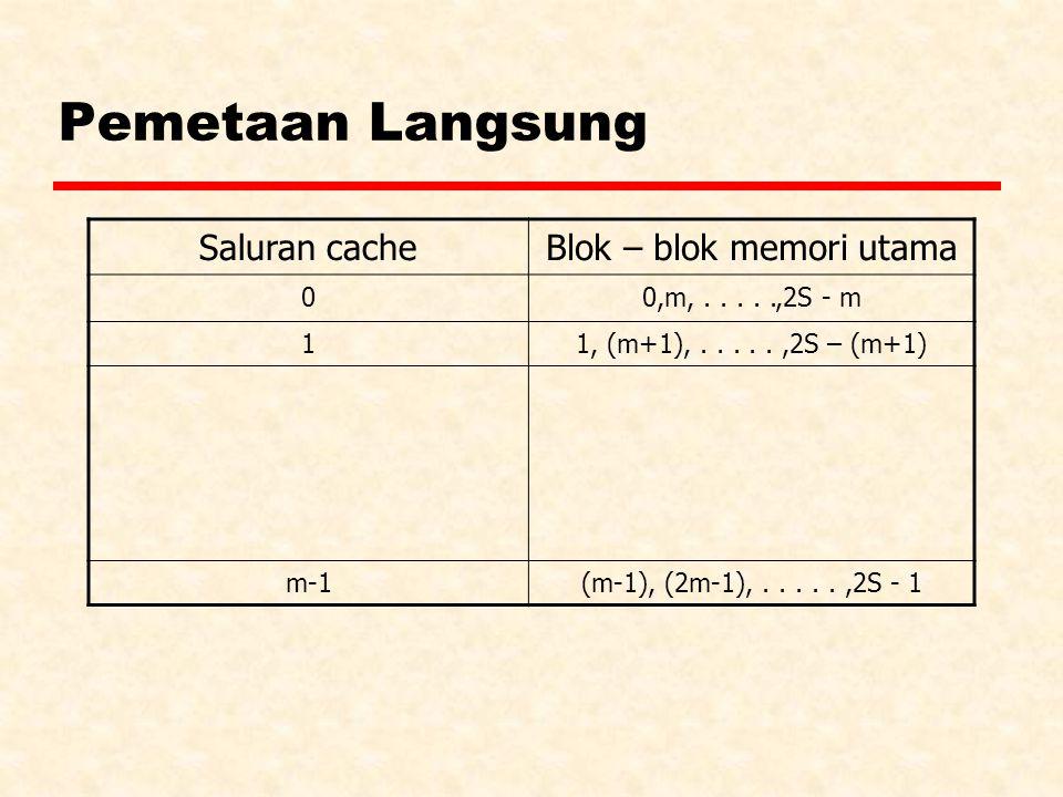 Blok – blok memori utama