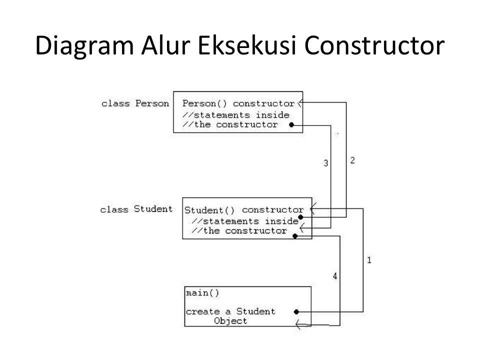 Diagram Alur Eksekusi Constructor