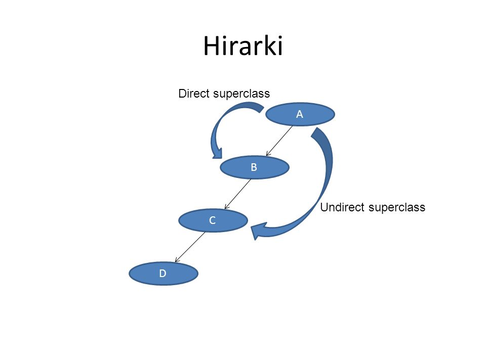 Hirarki Direct superclass A B C D Undirect superclass