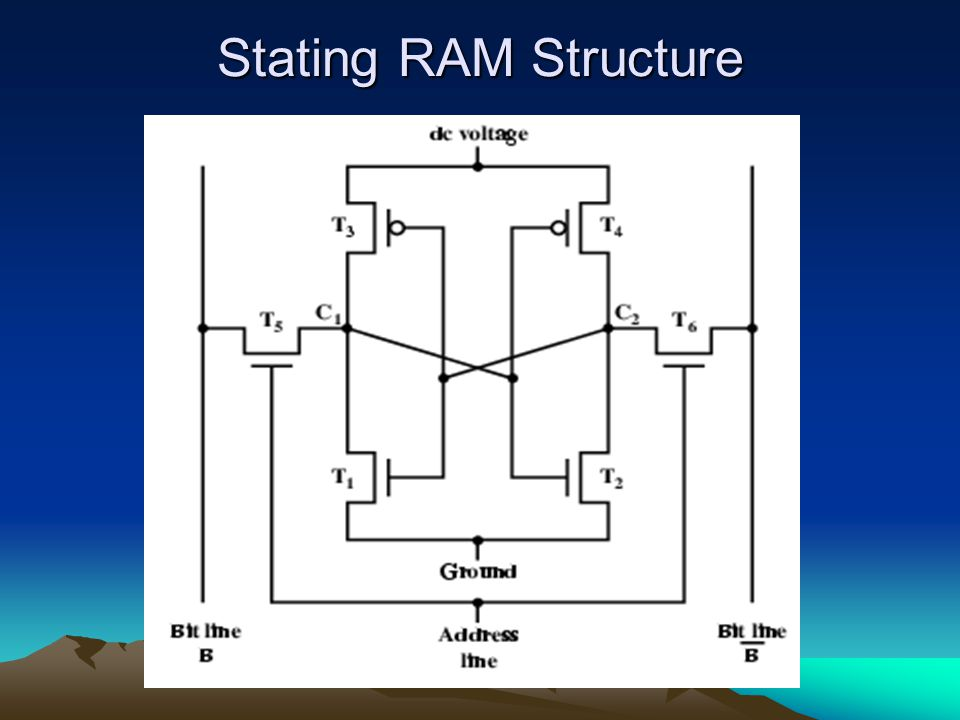 Stating RAM Structure