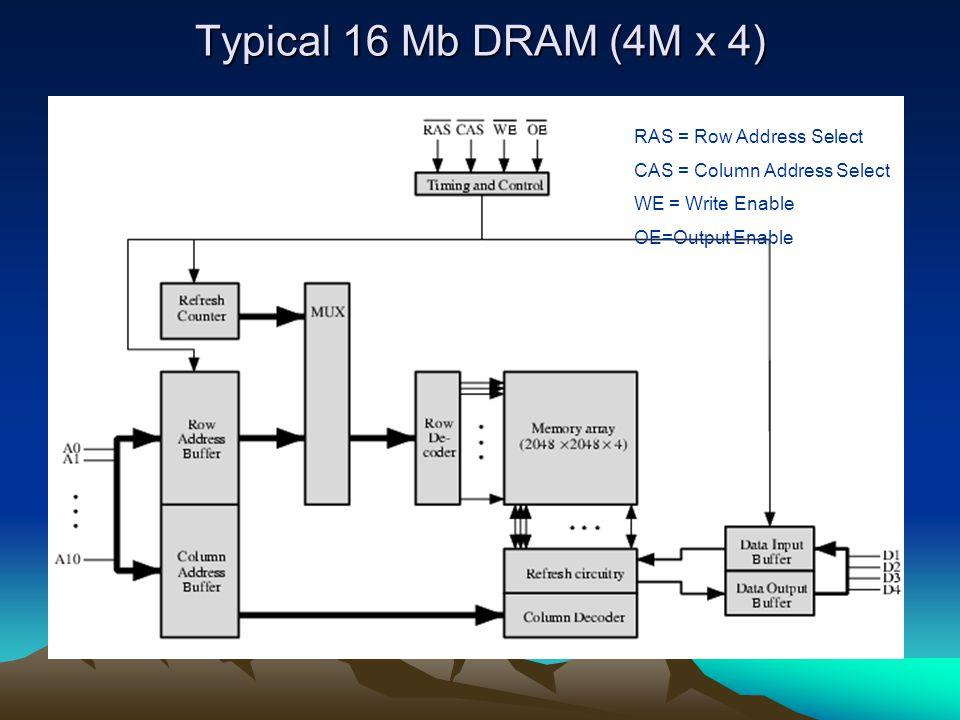 Typical 16 Mb DRAM (4M x 4) RAS = Row Address Select