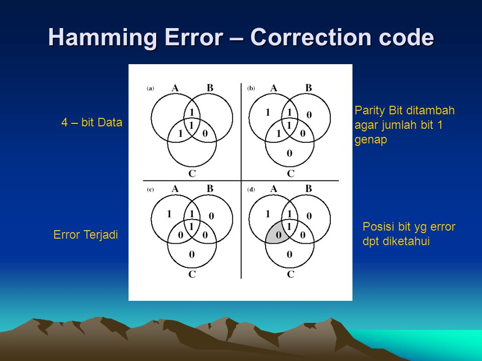 Hamming Error – Correction code