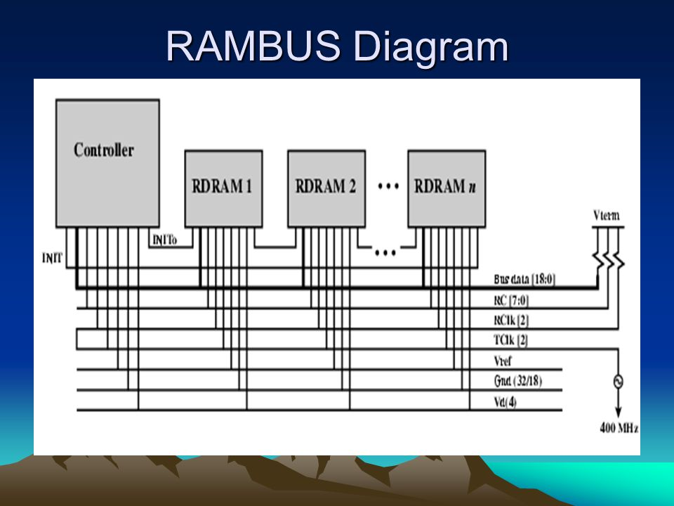 RAMBUS Diagram