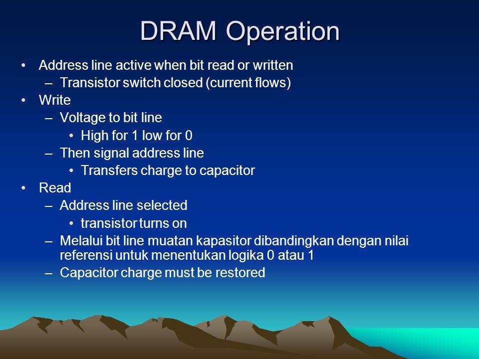 DRAM Operation Address line active when bit read or written