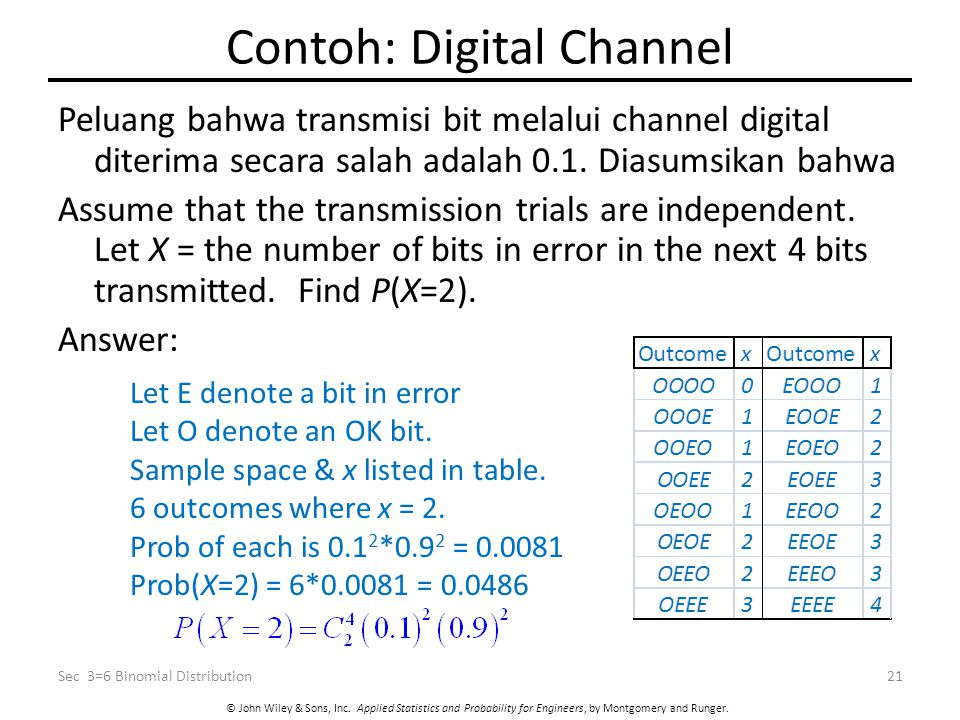 Contoh: Digital Channel