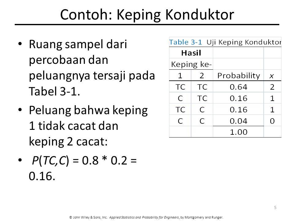 Contoh: Keping Konduktor