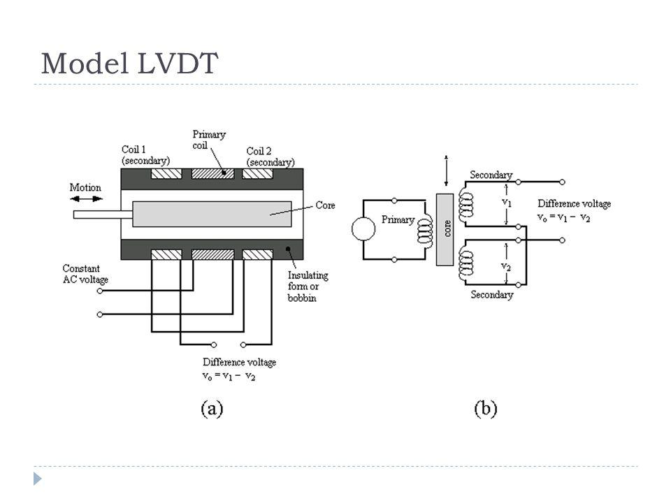 Model LVDT