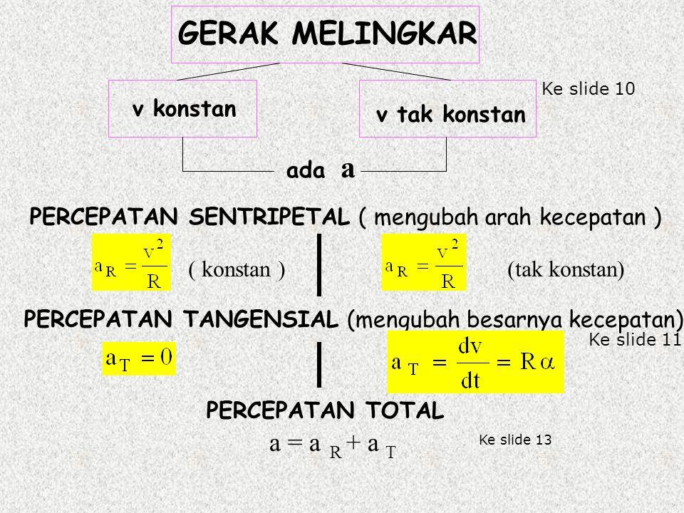 GERAK MELINGKAR a = a R + a T v konstan v tak konstan ada a