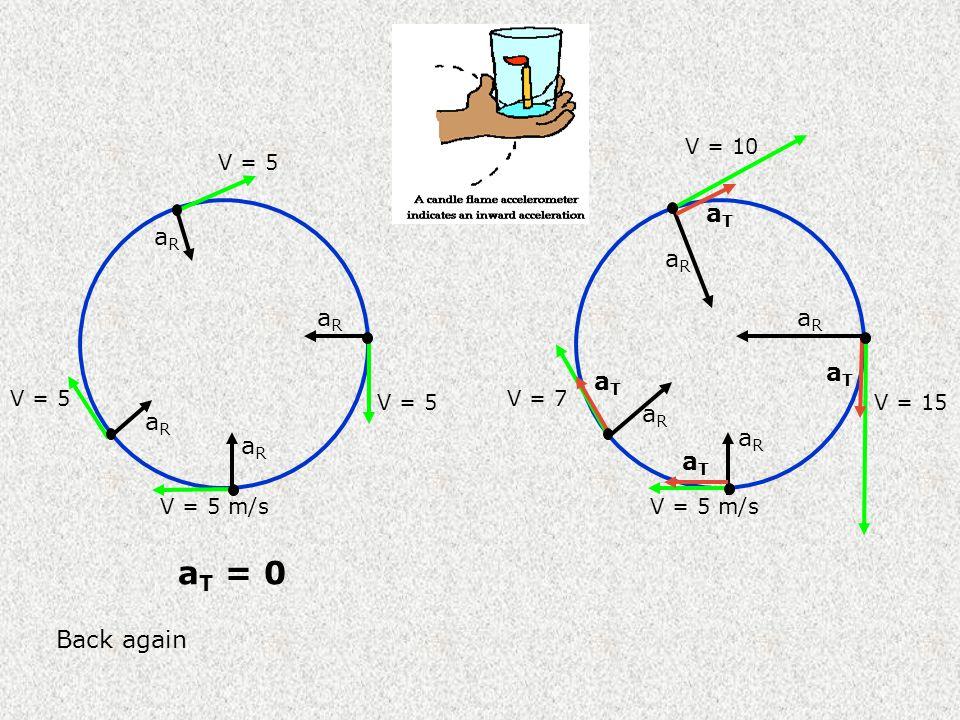 aT = 0 aT aR aR aR aR aT aT aR aR aR aR aT Back again V = 10 V = 5