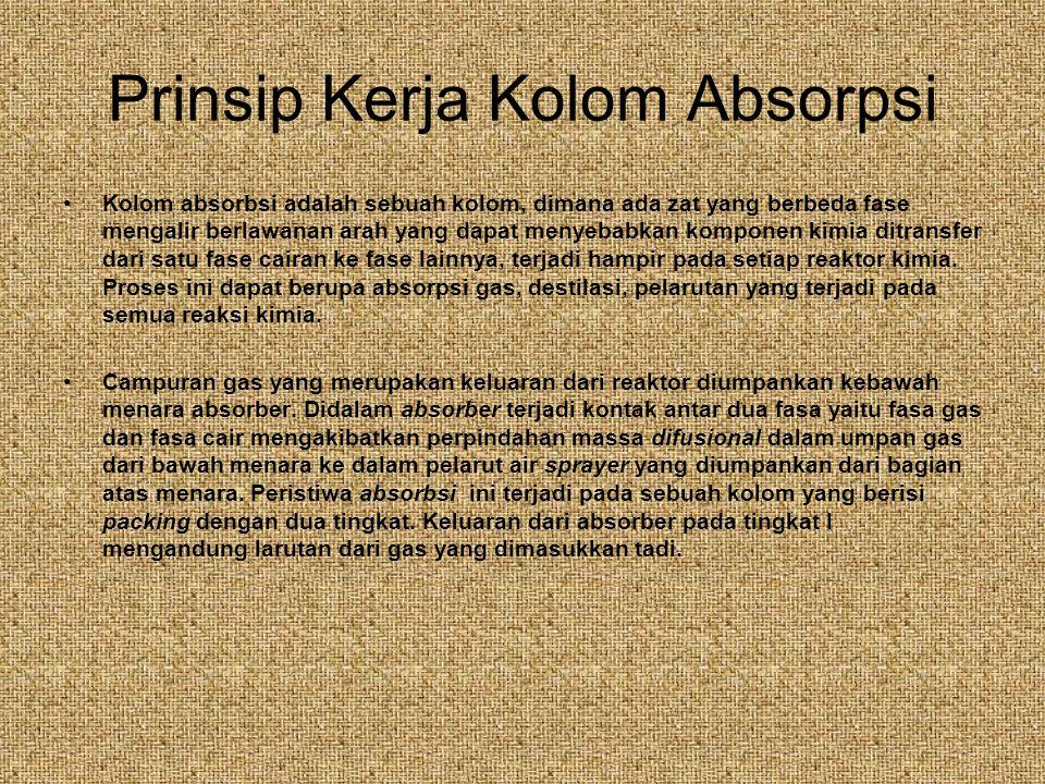 Prinsip Kerja Kolom Absorpsi