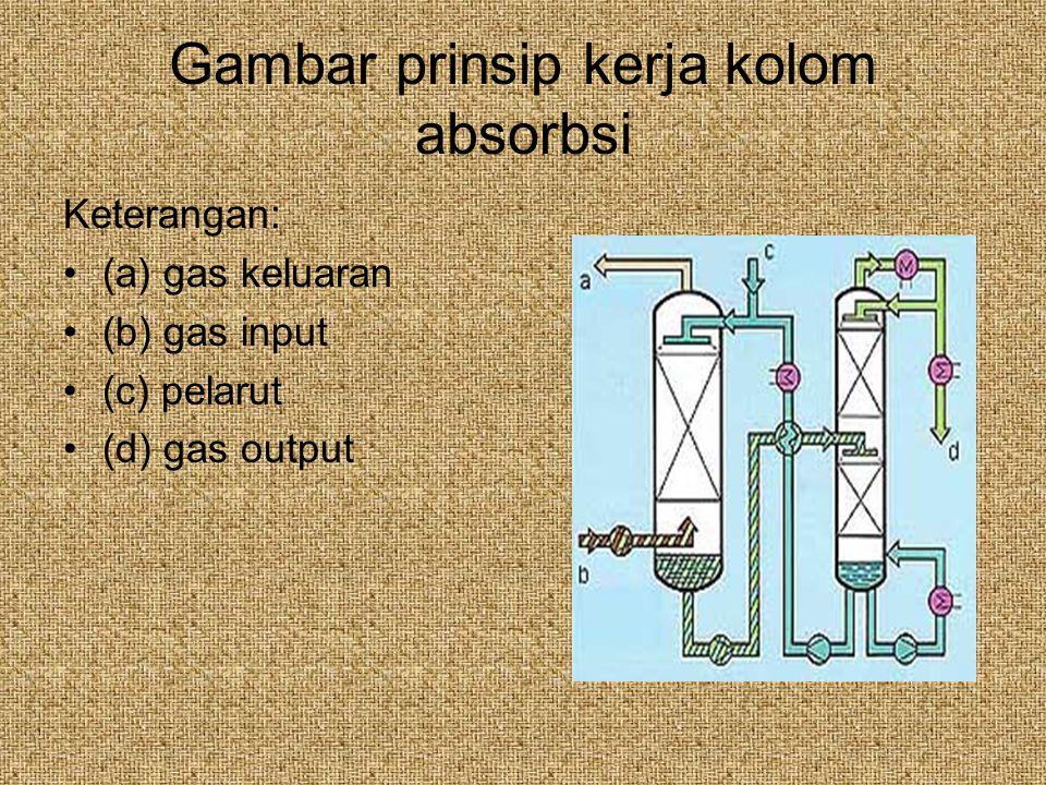 Gambar prinsip kerja kolom absorbsi