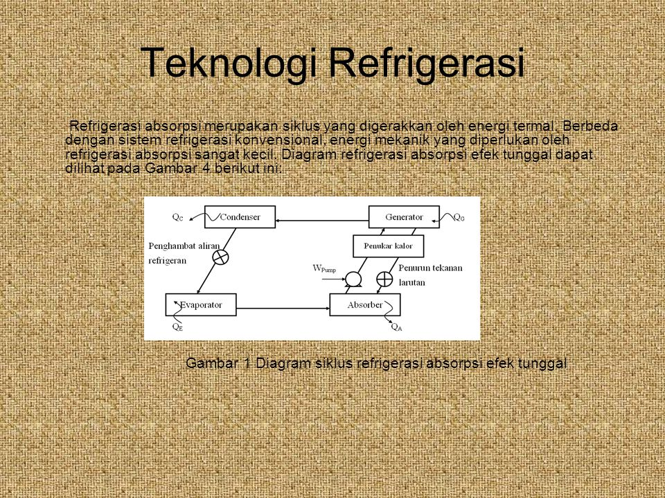 Teknologi Refrigerasi