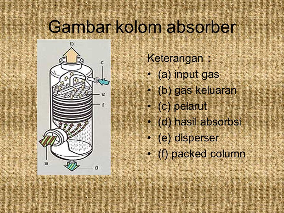Gambar kolom absorber Keterangan : (a) input gas (b) gas keluaran