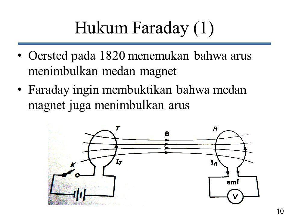 Hukum Faraday (1) Oersted pada 1820 menemukan bahwa arus menimbulkan medan magnet.