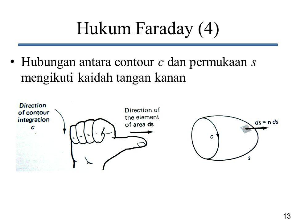 Hukum Faraday (4) Hubungan antara contour c dan permukaan s mengikuti kaidah tangan kanan