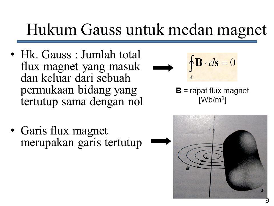 Hukum Gauss untuk medan magnet