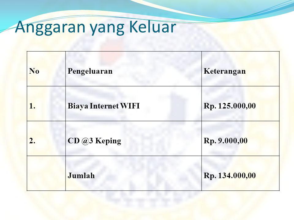 Anggaran yang Keluar No Pengeluaran Keterangan 1. Biaya Internet WIFI
