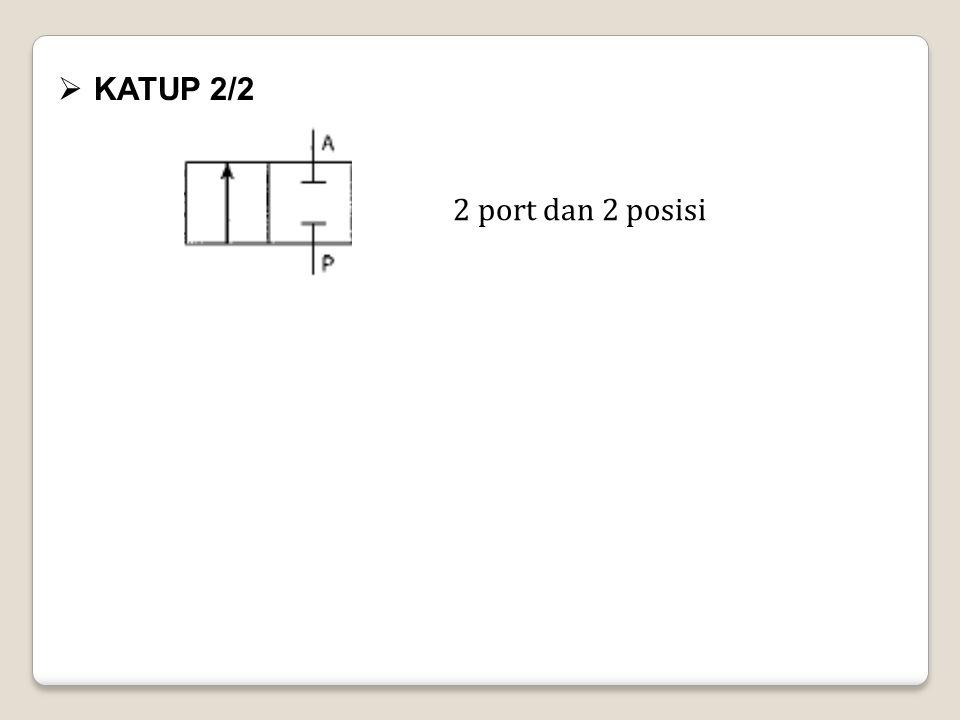 KATUP 2/2 2 port dan 2 posisi