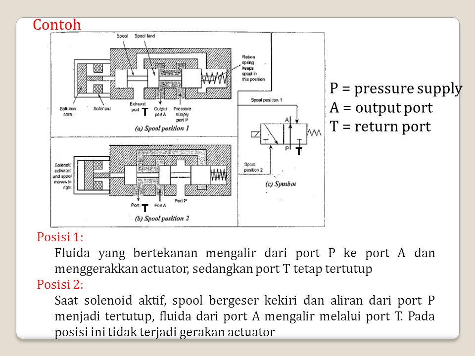Contoh P = pressure supply A = output port T = return port Posisi 1: