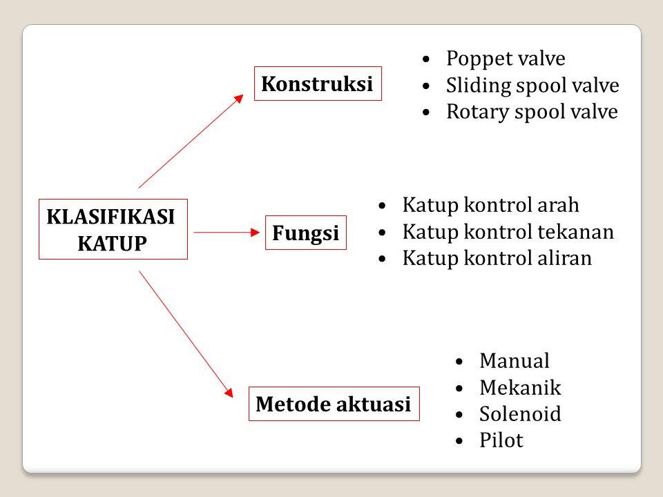 Poppet valve Sliding spool valve. Rotary spool valve. Konstruksi. Katup kontrol arah. Katup kontrol tekanan.