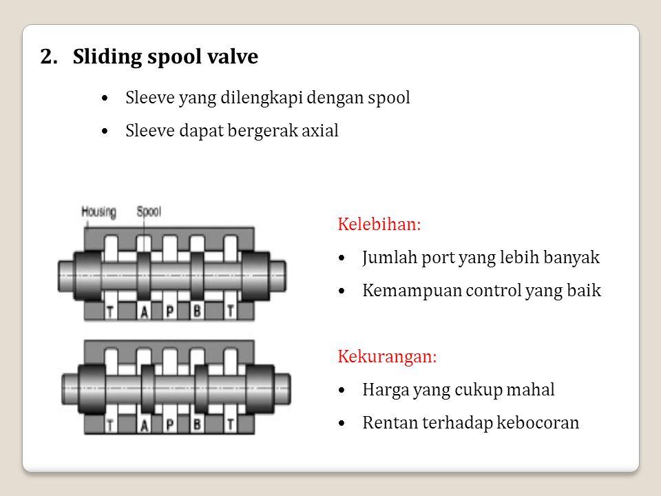 Sliding spool valve Sleeve yang dilengkapi dengan spool