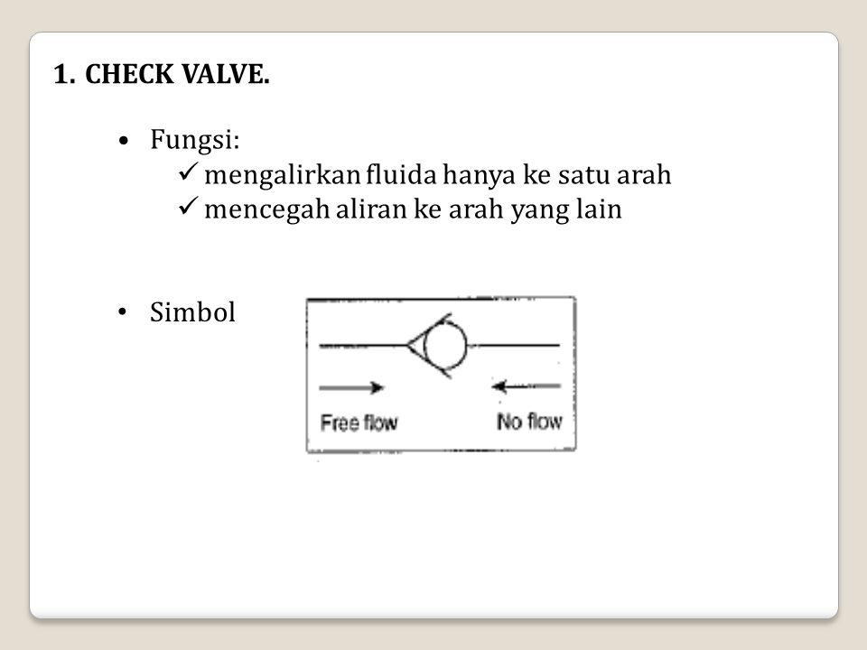CHECK VALVE. Fungsi: mengalirkan fluida hanya ke satu arah mencegah aliran ke arah yang lain Simbol