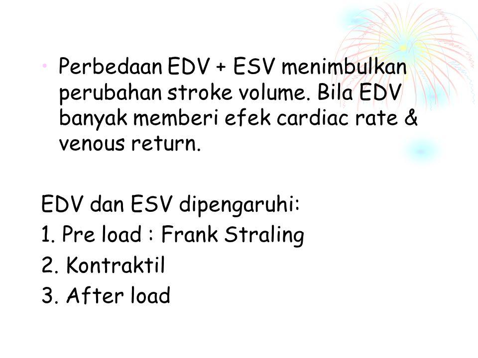 Perbedaan EDV + ESV menimbulkan perubahan stroke volume