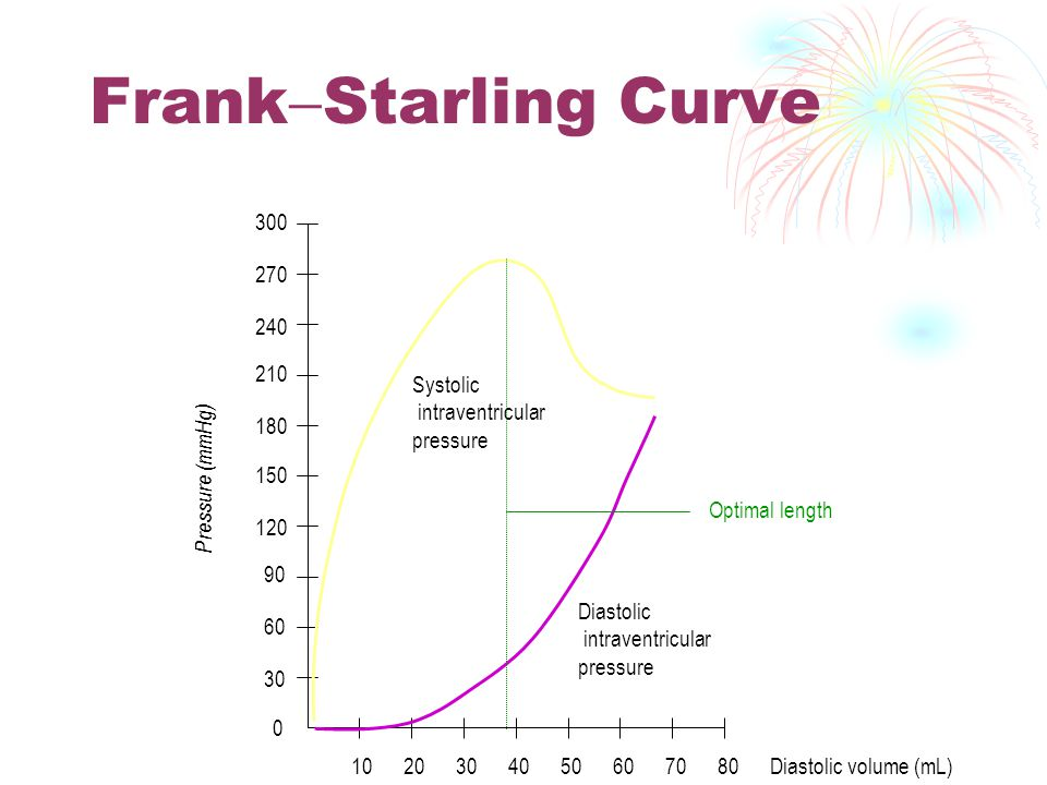 FrankStarling Curve 30 60 90 120 150 180 210 240 270 300 Systolic