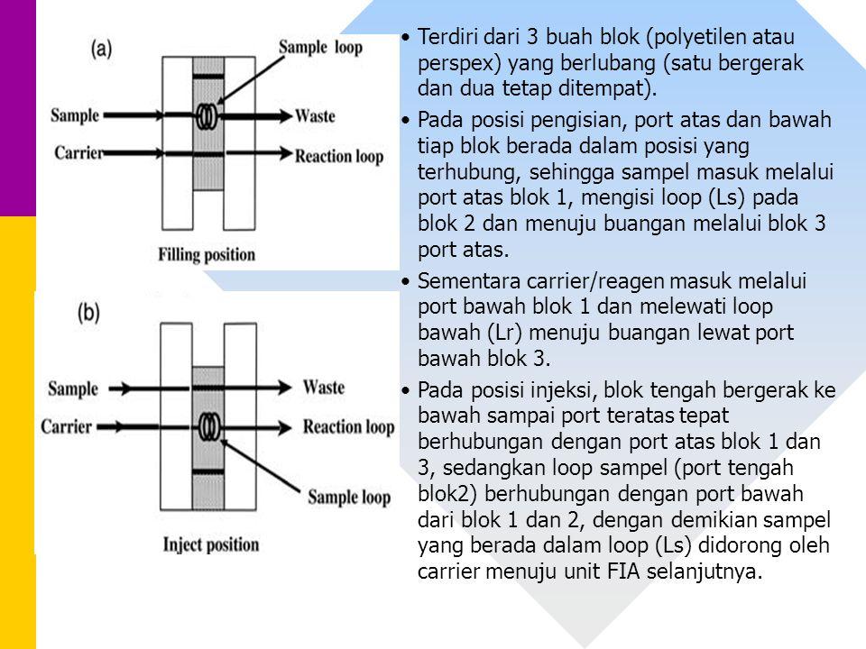 Terdiri dari 3 buah blok (polyetilen atau perspex) yang berlubang (satu bergerak dan dua tetap ditempat).