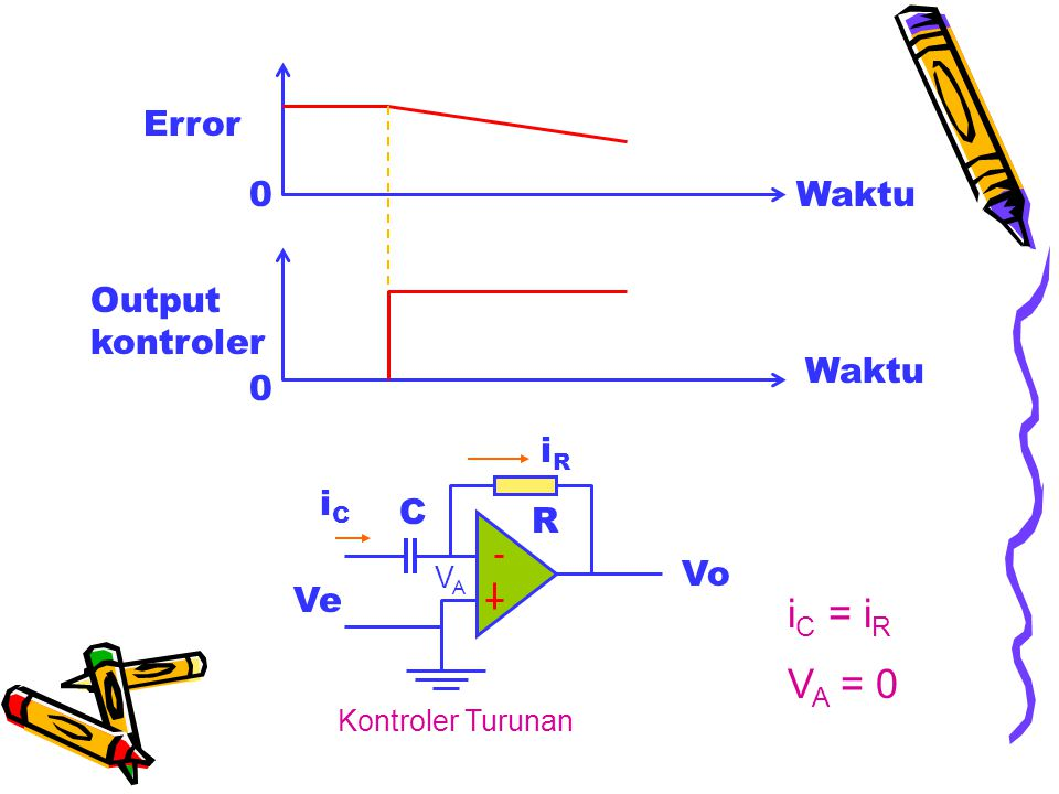 iC = iR VA = 0 Error Output kontroler Waktu iR iC C R Vo Ve VA