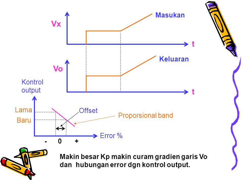 Vx t Vo t Masukan Keluaran Kontrol output Lama Offset