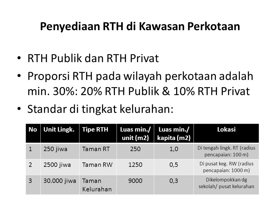 Penyediaan RTH di Kawasan Perkotaan
