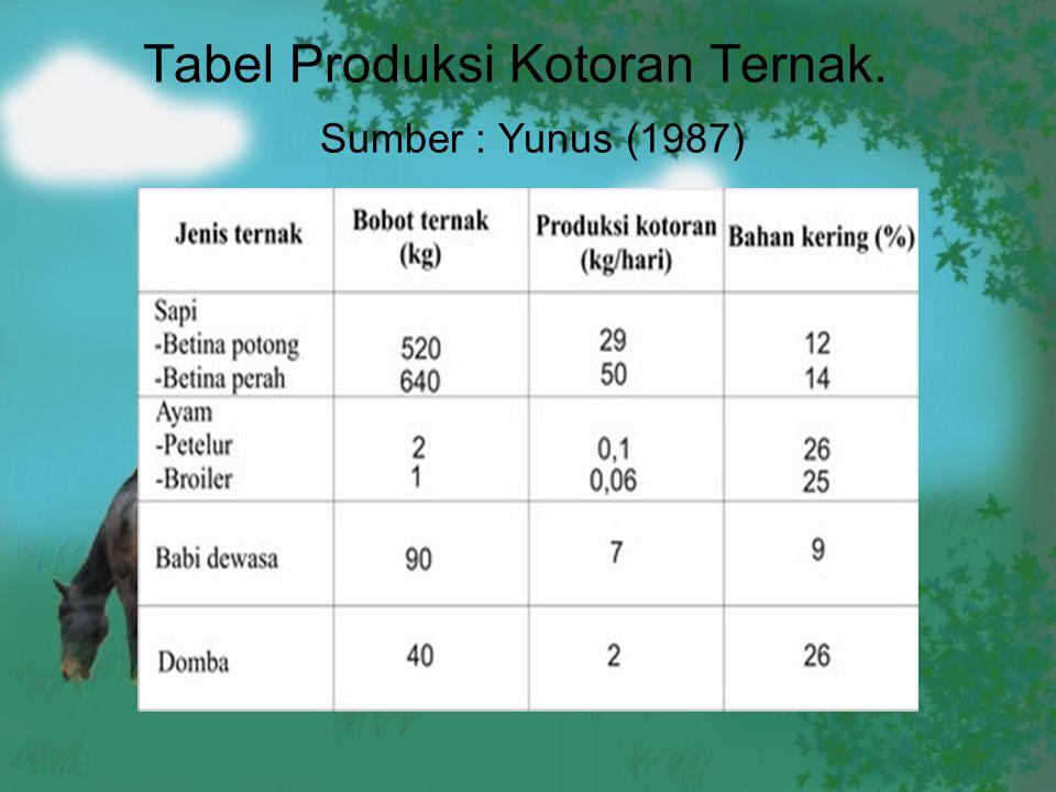 Tabel Produksi Kotoran Ternak. Sumber : Yunus (1987)