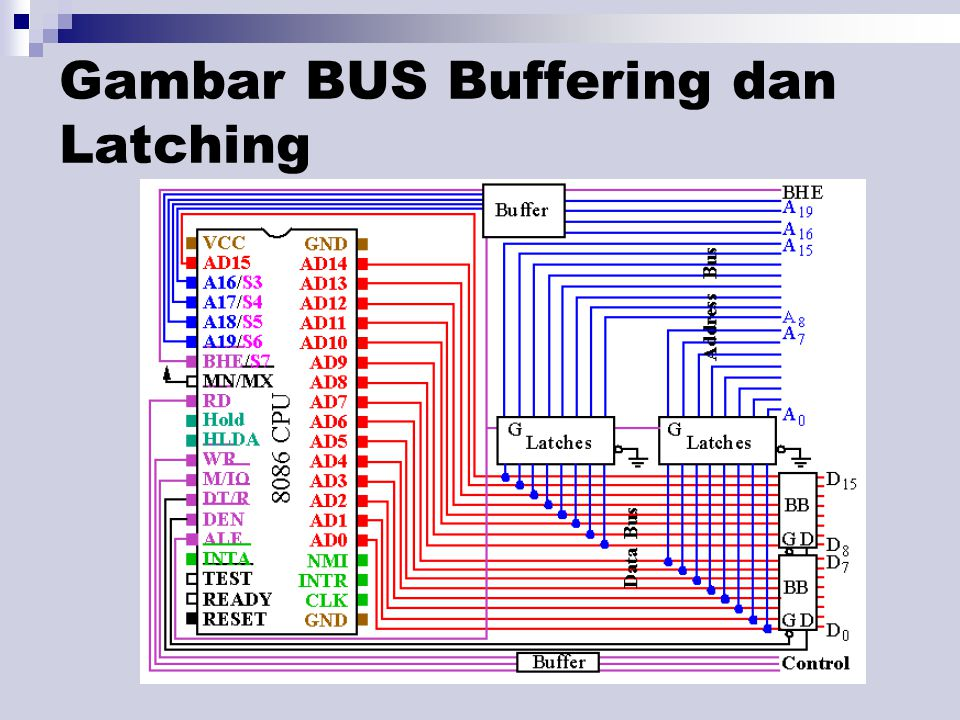 Gambar BUS Buffering dan Latching