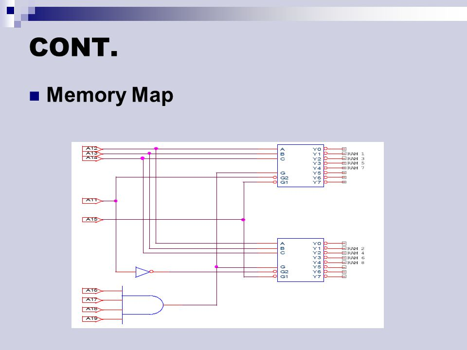 CONT. Memory Map
