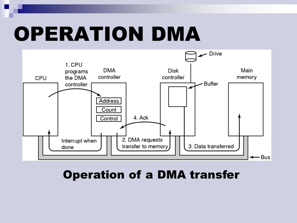 OPERATION DMA Operation of a DMA transfer