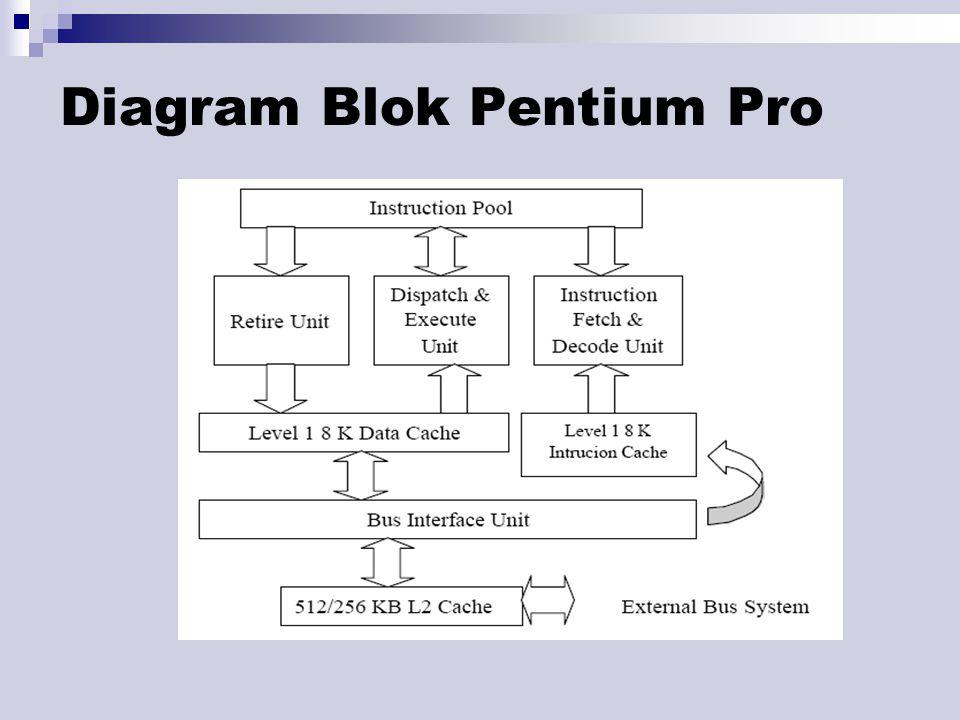 Diagram Blok Pentium Pro