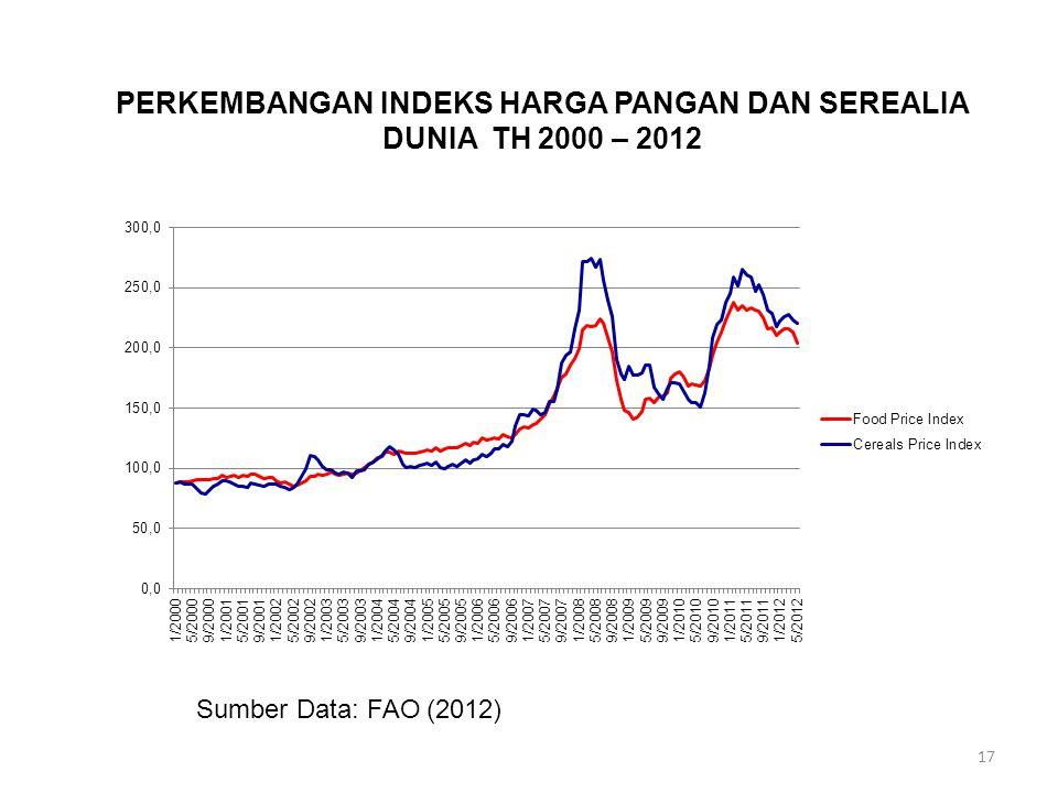 PERKEMBANGAN INDEKS HARGA PANGAN DAN SEREALIA DUNIA TH 2000 – 2012