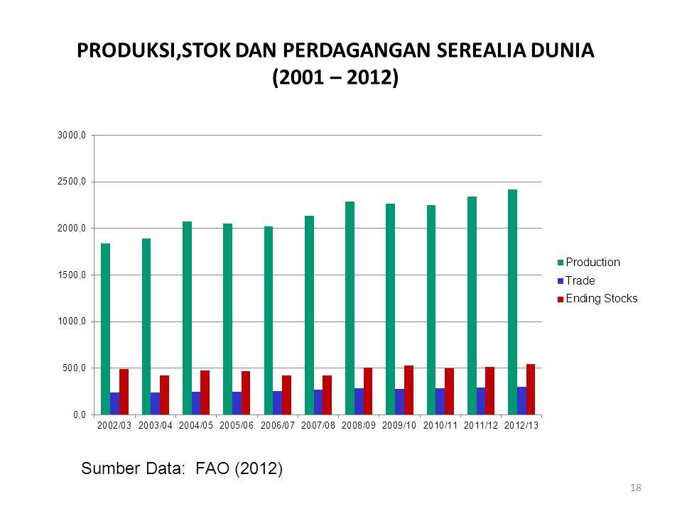 PRODUKSI,STOK DAN PERDAGANGAN SEREALIA DUNIA (2001 – 2012)