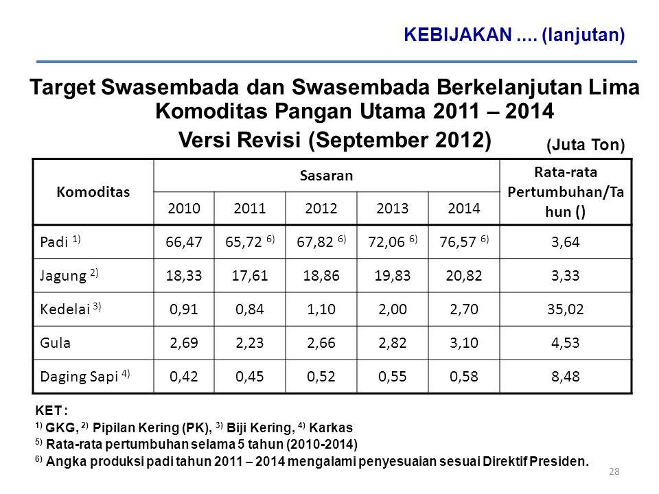 Versi Revisi (September 2012) Rata-rata Pertumbuhan/Tahun ()
