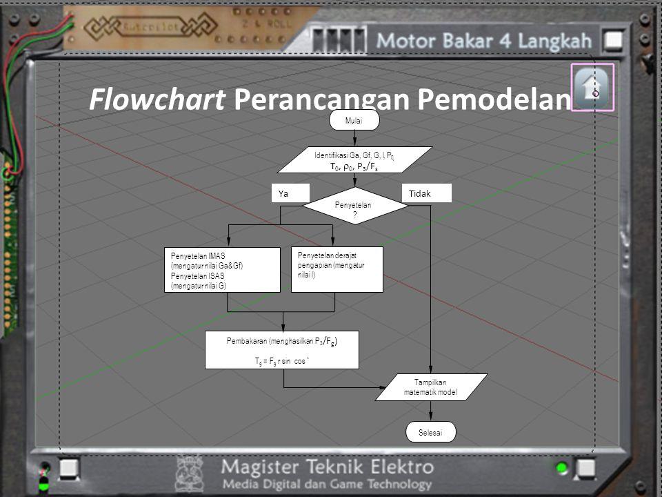 Flowchart Perancangan Pemodelan