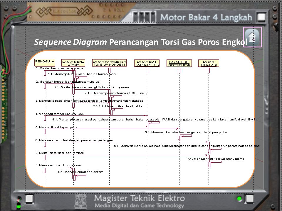 Sequence Diagram Perancangan Torsi Gas Poros Engkol