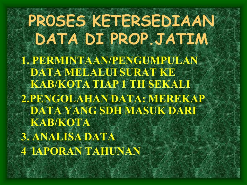 PR0SES KETERSEDIAAN DATA DI PROP.JATIM