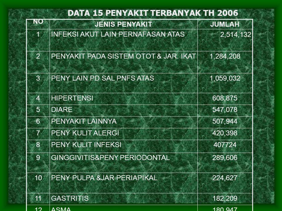 DATA 15 PENYAKIT TERBANYAK TH 2006